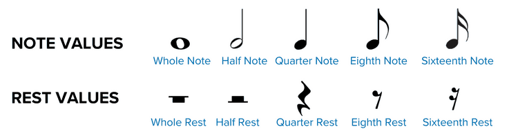 Note and Rest Values